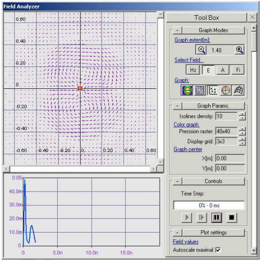 Magnetic Field Direction Graph