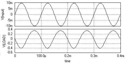 Waveform Output