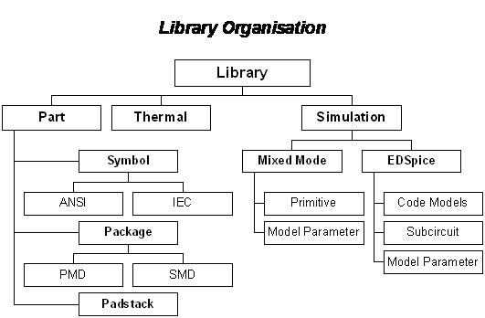 What are the sections of the library?