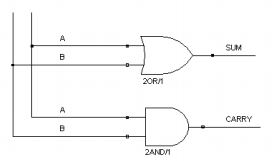 Internal Circuit of half adder